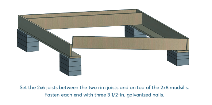 Set the joists on top of the mudsills