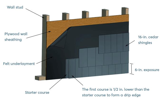 shingles siding