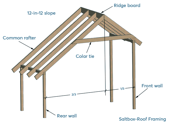 saltbox roof shed framing