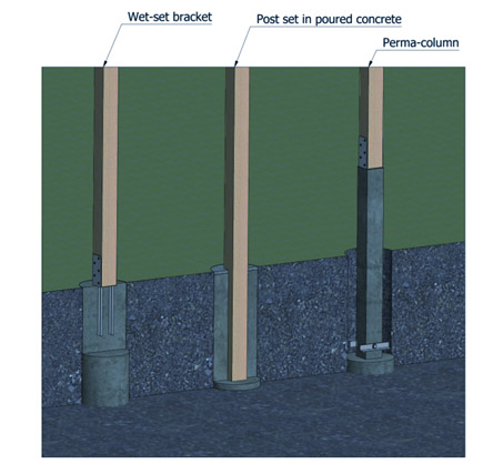 pole barn foundation types